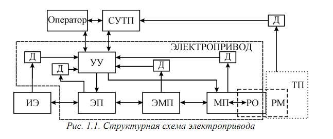 СУТП – система управления