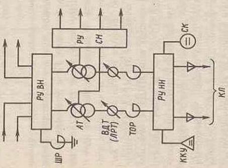 шунтирующие реакторы(ШР),