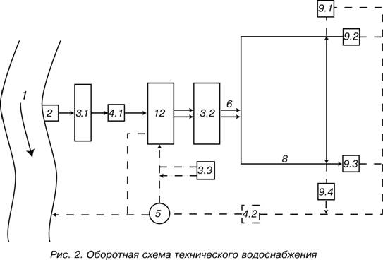 Оборотная схема технического